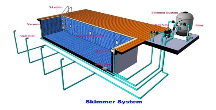 แผนผังระบบ skimmer